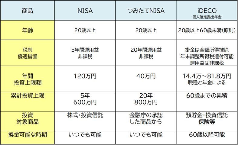 NISAとiDeCoの比較表です。