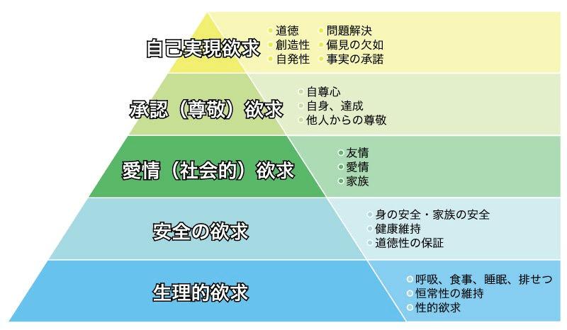 人生の目標をマズローの欲求5段階で考えてみましょう。