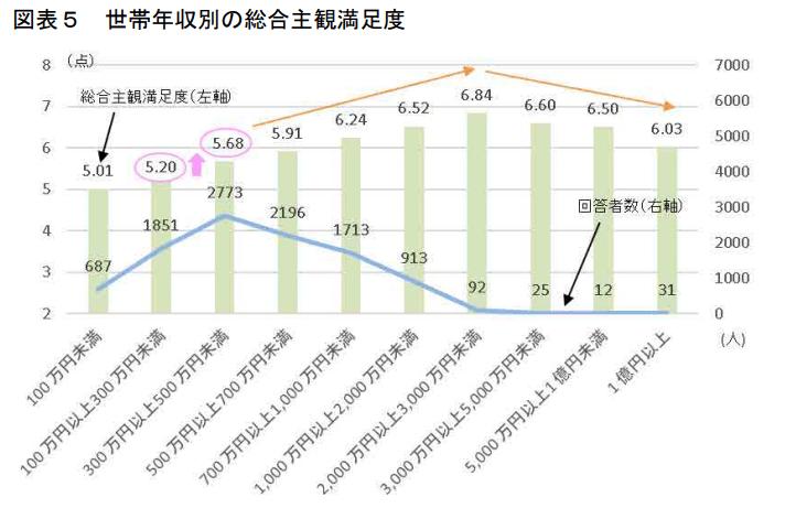 内閣府では世帯収入と幸福度について2019年調査していました。そのグラフです。