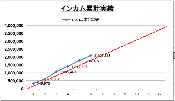 202106インカム実績比較のグラフ