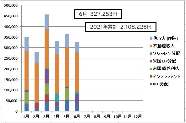 202106インカム月次グラフ